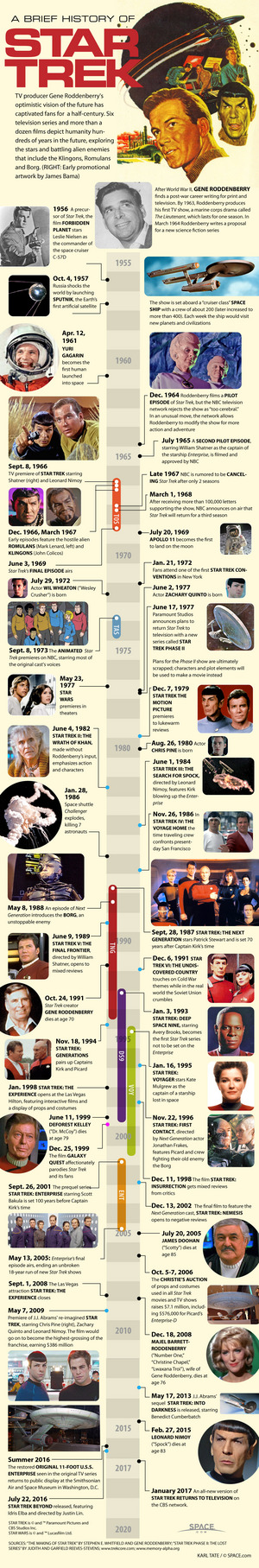 "The legacy of Star Trek is more than four decades old and still going strong. <a href=""http://www.space.com/12858-star-trek-timeline-science-fiction-infographic.html"">See the evolution of Star Trek in this SPACE.com infographic</a>."