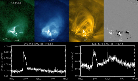 NASA's Solar Dynamics Observatory spacecraft recorded this solar flare on May 5, 2010. The images on top show the initial magnetic loops of the flare, then a delayed brightening of additional loops. The bottom graphs show the extreme ultraviolet light peaking both in time with the main flare and the late phase flare.