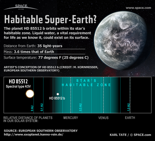 Alien Planet HD 85512 b Holds Possibility of Life (Infographic)