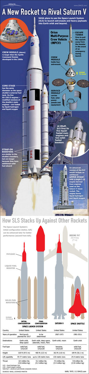 "NASA's giant Space Launch System, or SLS, is derived from proven technology used for decades in America's moon program and the space shuttle. <a href=""http://www.space.com/12957-nasa-giant-rocket-space-launch-system-infographic.html"">See how NASA's Space Launch System mega-rocket works in this Space.com infographic</a>."