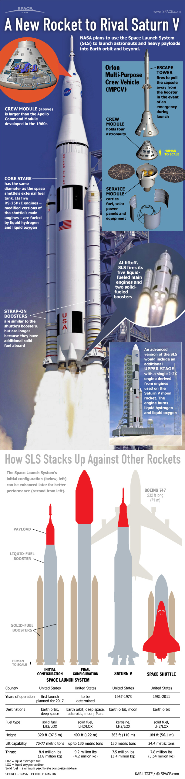 The SLS is derived from proven technology used for decades in America's moon program and the space shuttle.