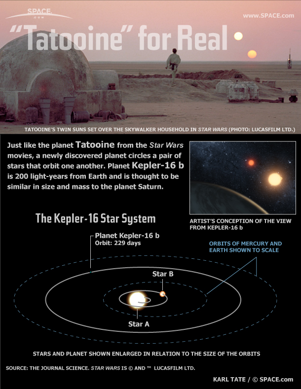 New Planet is Like 'Star Wars'' Tatooine (Infographic)