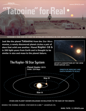 "The alien planet Kepler-16b has two suns just like the fictional planet Tatooine in the ""Star Wars"" universe, home of Luke and Anakin Skywalker. <a href=""http://www.space.com/12964-alien-planet-star-wars-tatooine-kepler-16b-infographic.html"">See how  the planet's twin sun setup works in this Space.com infographic</a>."