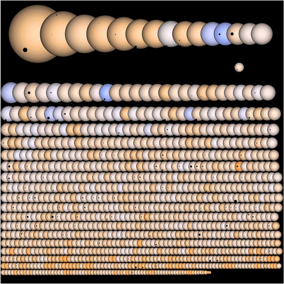 """A visible graphic of the 1,235 planets Kepler announced last winter. Over 350 planets ranked as """"Earth size"""" or """"Super Earths."""""""
