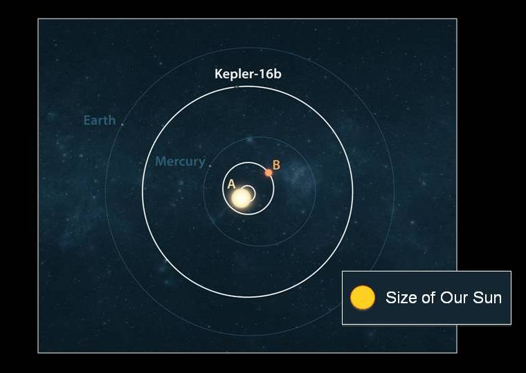 Kepler-16 System, Compared to Our Inner Solar System