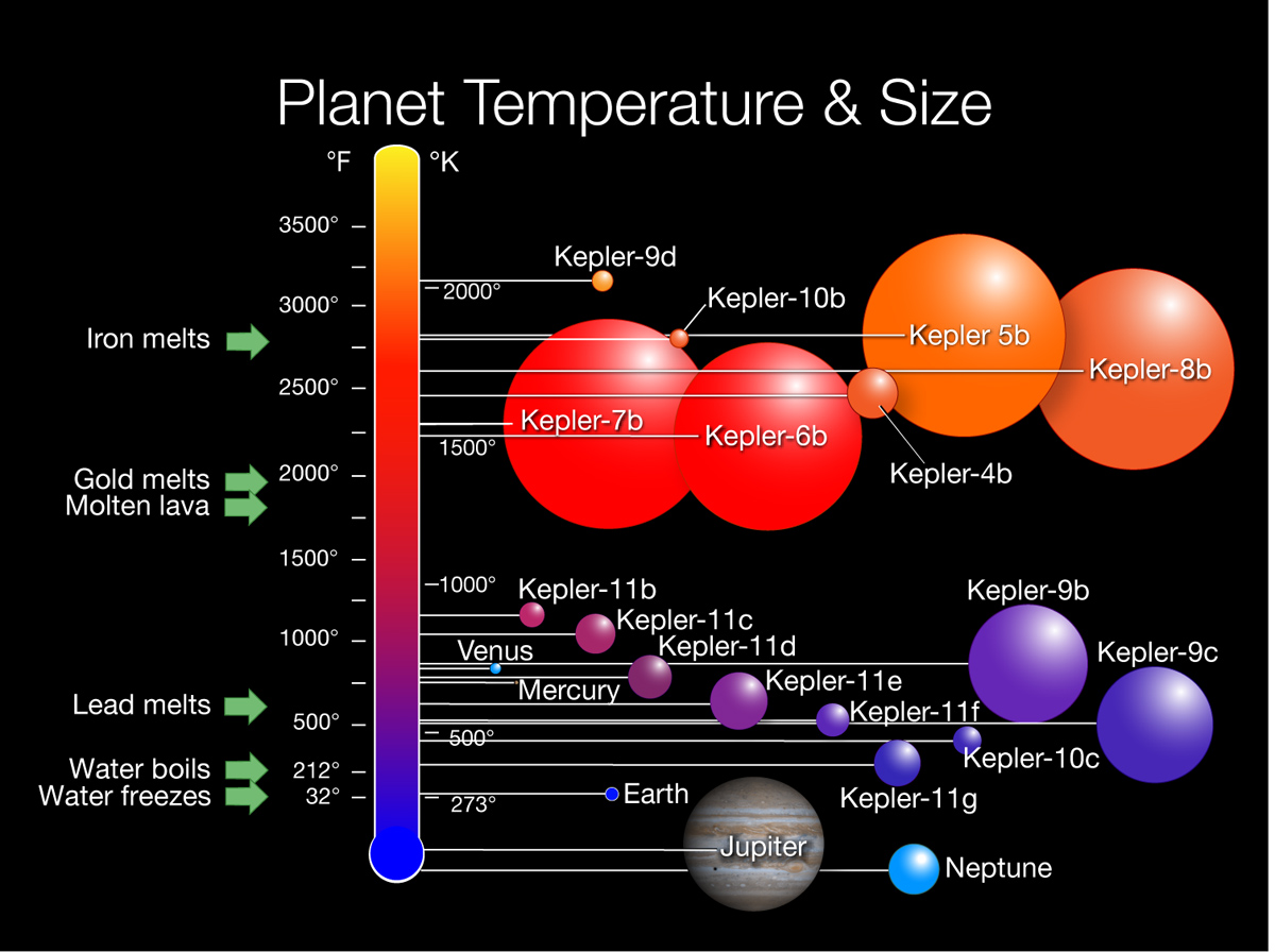 Kepler Planets Temperatures and Sizes Chart