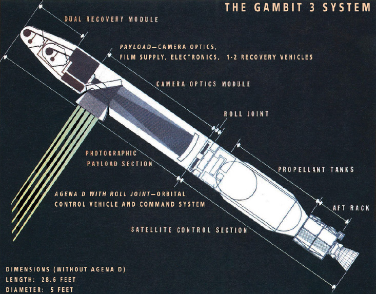 GAMBIT-3 Spy Satellite Explained
