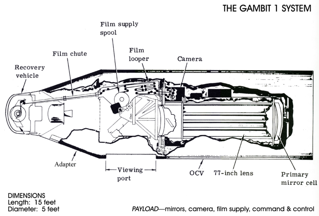 GAMBIT 1 Spy Satellite Design