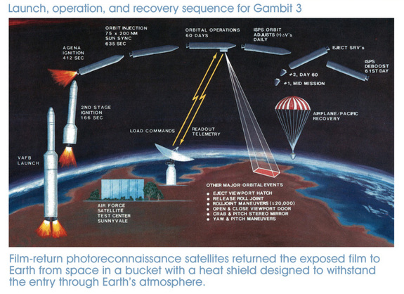 This image shows the flight profile for the NRO's GAMBIT 3 spy satellite missions between 1966 and 1984. The program was declassified in Sept. 2011.