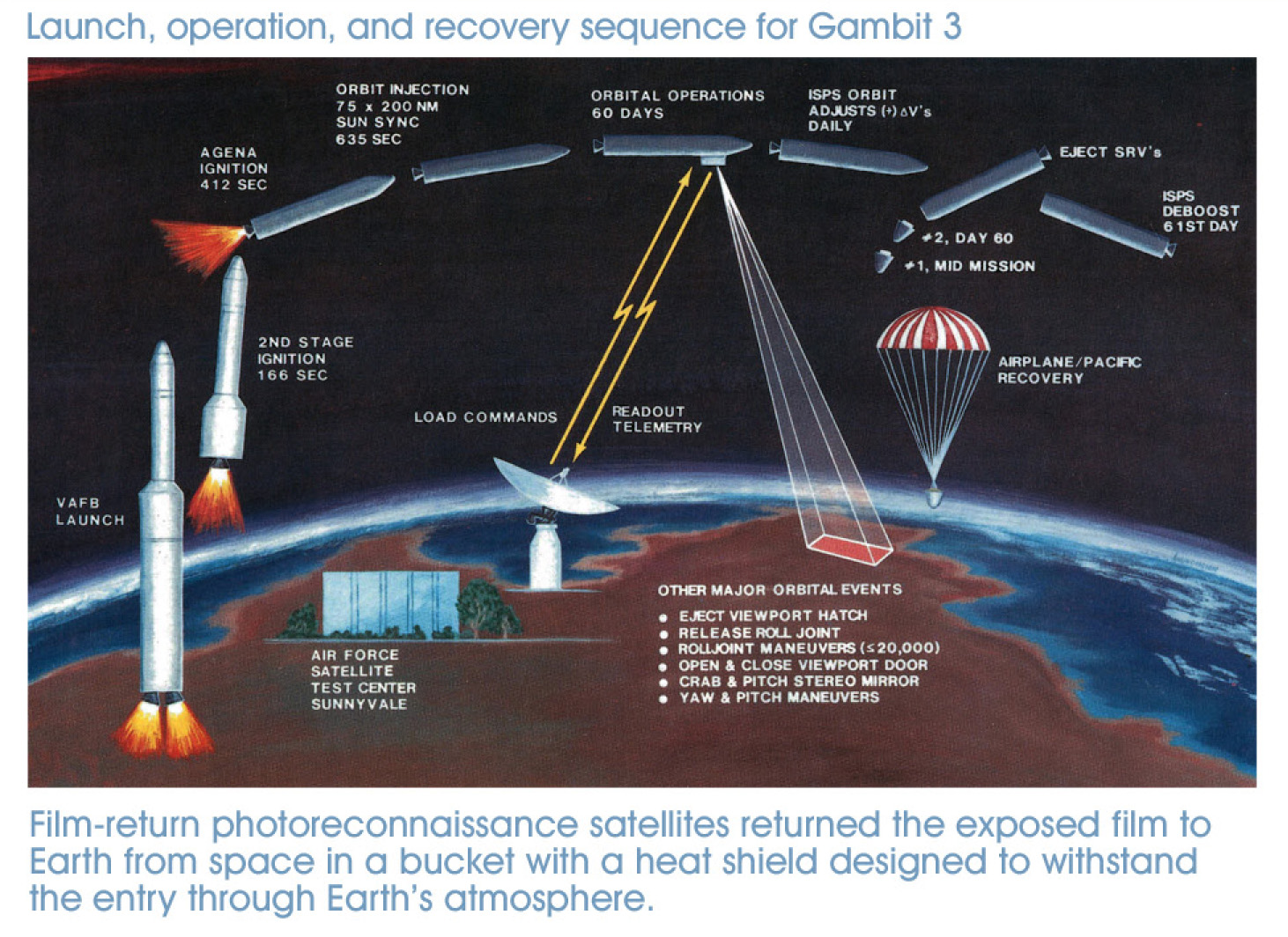 GAMBIT 3 Spy Satellite Flight Profile