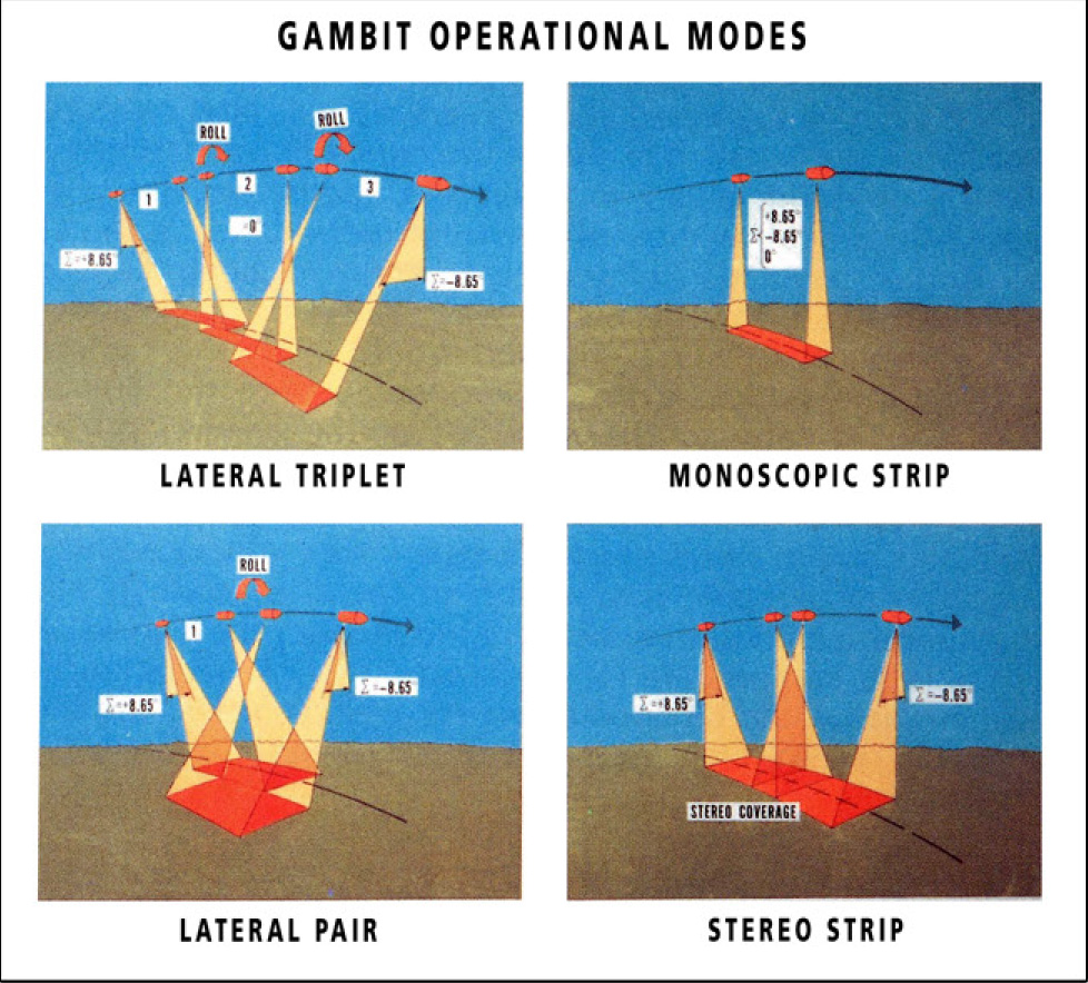 GAMBIT-3 Spy Satellite Imaging Technique