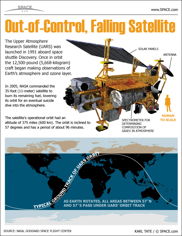NASA's Falling UARS Satellite Explained (Infographic)