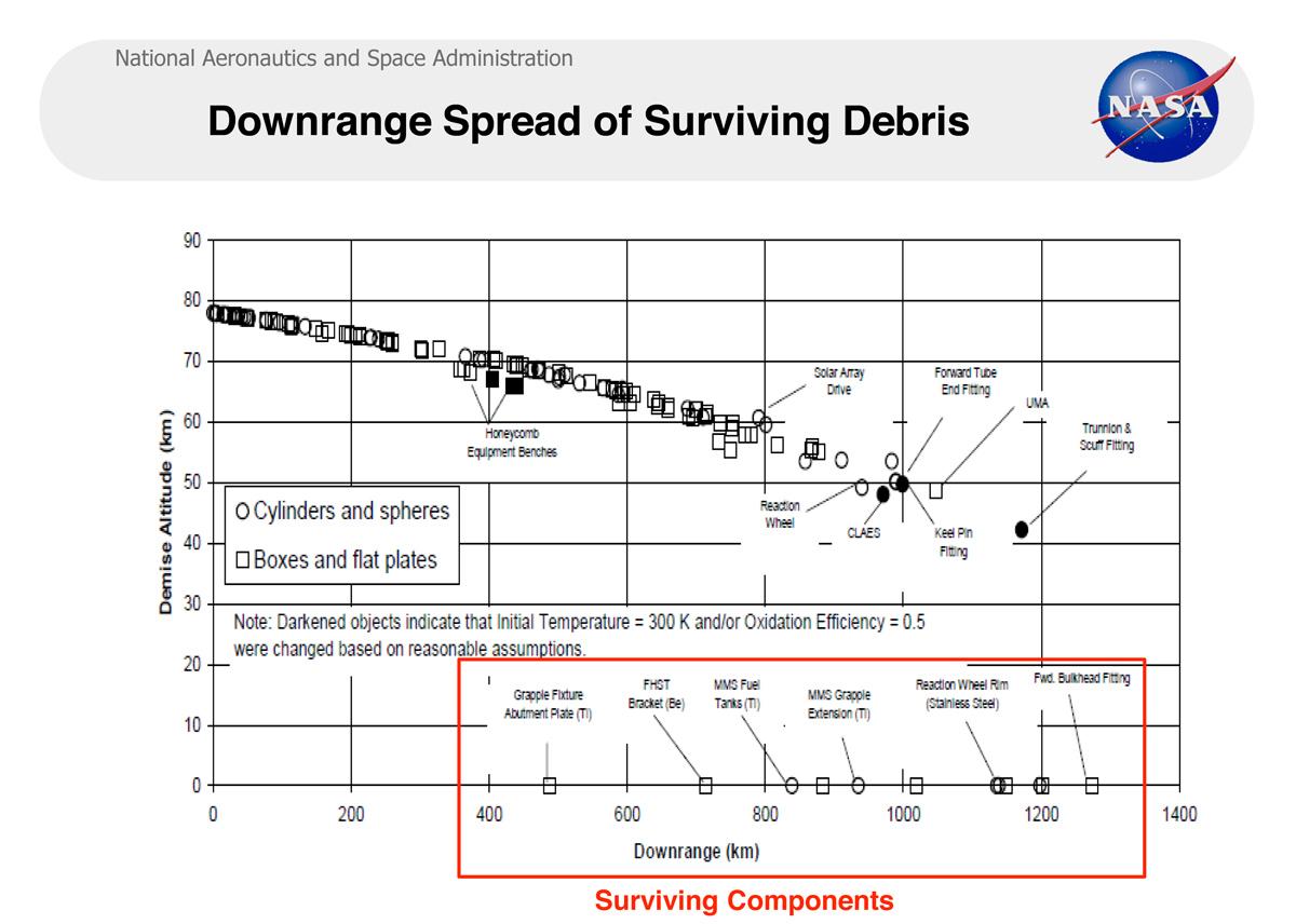Downrange Spread of Surviving Debris