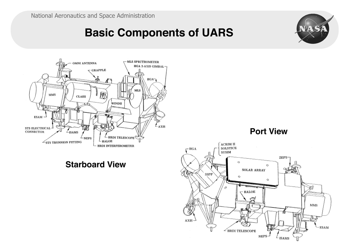 Basic Components of UARS