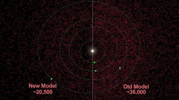NASA's NEOWISE asteroid survey indicates that there are at least 40 percent fewer near-Earth asteroids in total that are larger than 330 feet, or 100 meters. NASA used its WISE infrared space telescope to make the find.
