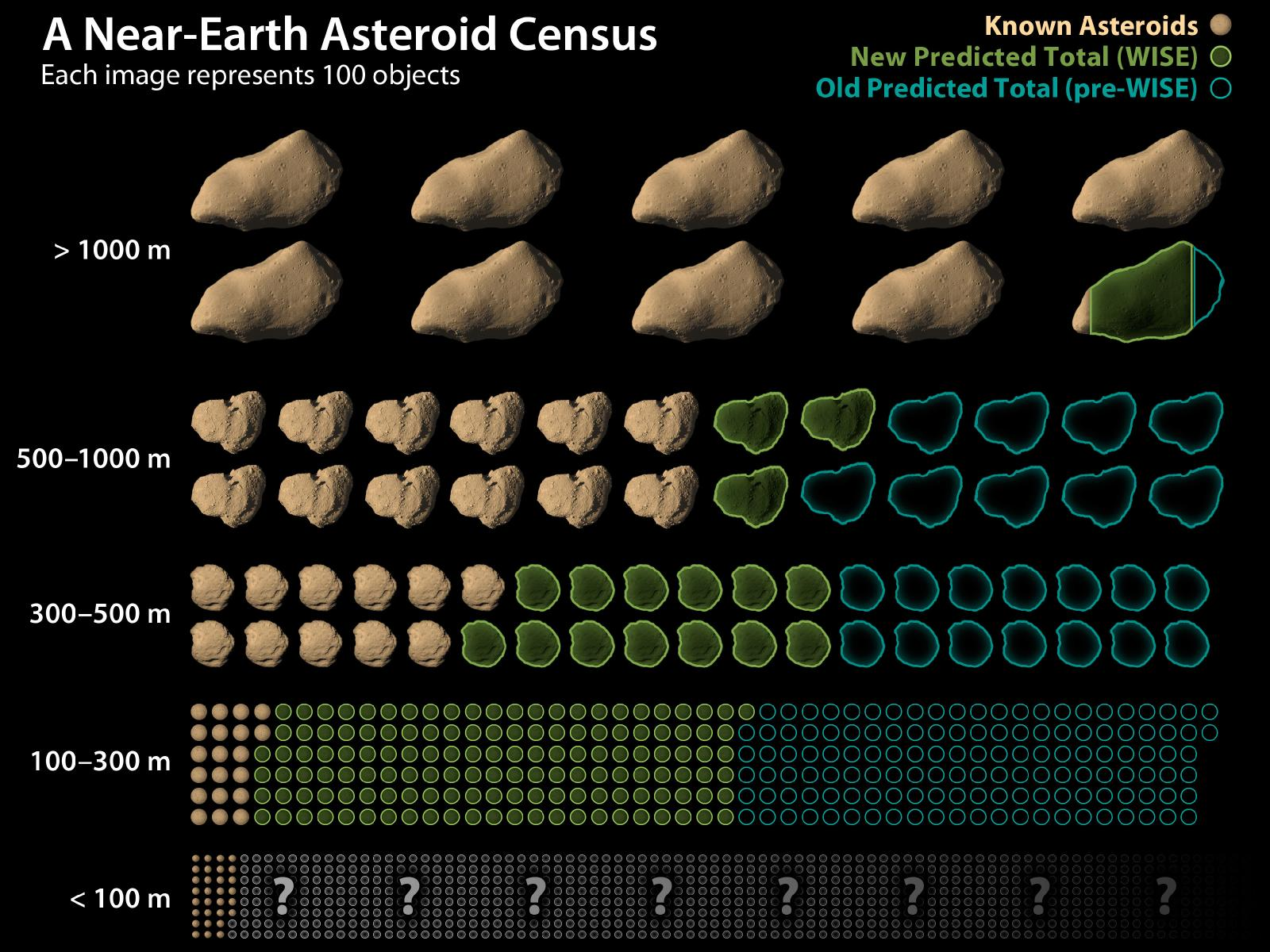 NASA NEO Asteroid Size Model