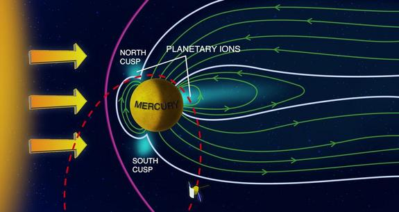 This schematic of the Mercury's magnetic field shows the magnetosphere and heavy plasma ion flux as seen by NASA's Messenger spacecraft orbiting the small planet. Messenger has been in a near-polar, highly eccentric orbit (dashed red line) since 18 March 2011. Maxima in heavy ion fluxes observed from orbit are indicated in light blue.