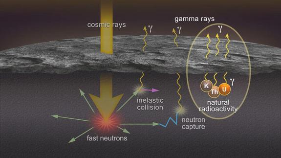 This NASA illustration shows how the Messenger spacecraft uses its gamma-ray spectrometer to spot the gamma rays and neutrons, which allows it determine the chemical composition of the planet's surface.