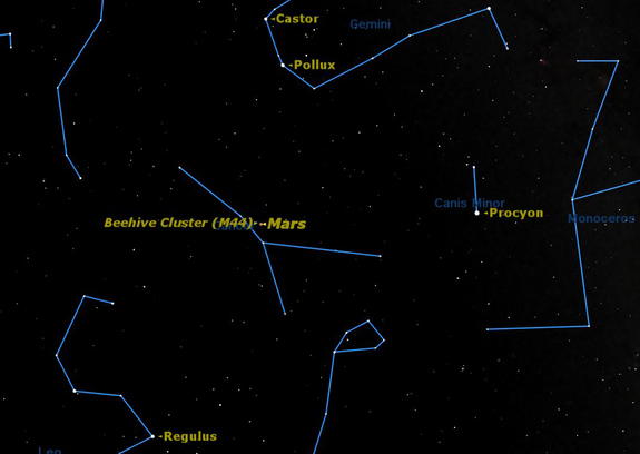 The planet Mars is imbedded amongst the stars of the Beehive Cluster in Cancer.