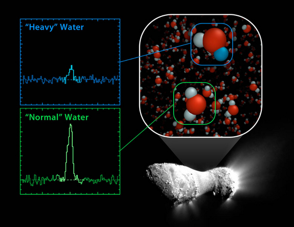 """This NASA EPOXI mission image shows the nucleus of comet Hartley 2 with overlaid spectra of the """"normal"""" and """"heavy"""" water, as observed with the Heterodyne Instrument for the Far Infraredaboard Europe's Herschel Space Observatory."""