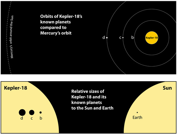This graphic shows the orbits of the three known planets orbiting Kepler-18 as compared to Mercury's orbit around the Sun. The bottom graphic shows the relative sizes of the Kepler-18 and its known planets to the Sun and Earth.