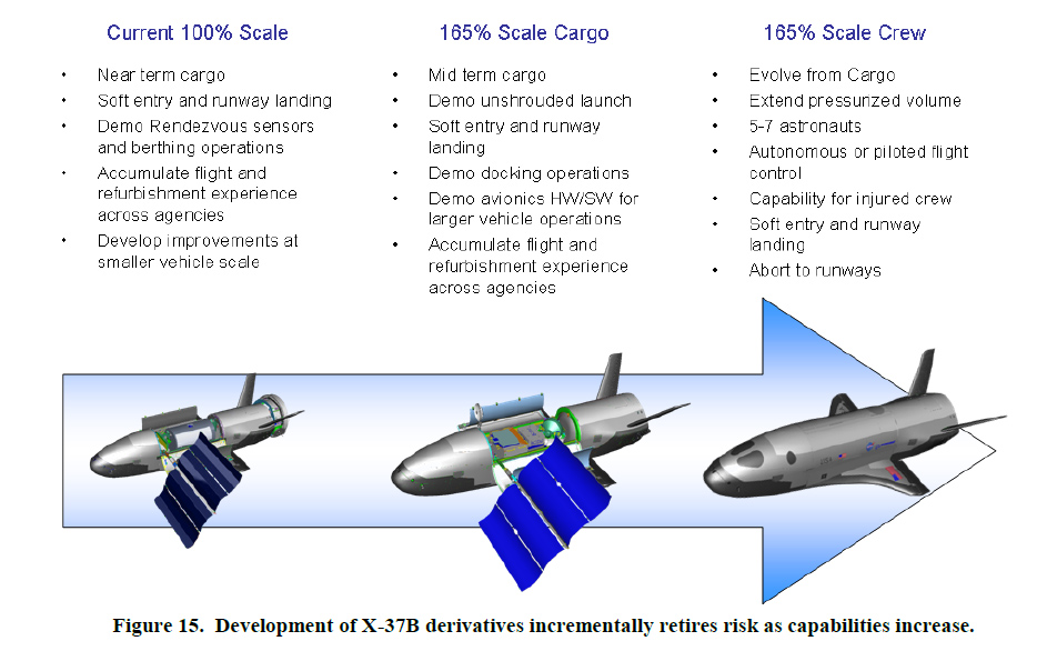 X-37B Derivatives