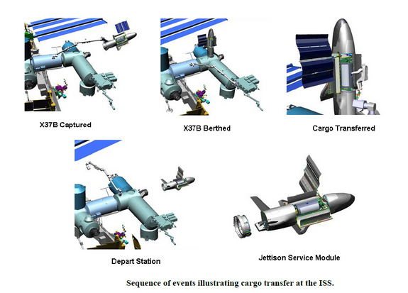 This series of illustrations depicts the sequence of events for a potential X-37B space plane delivery flight to the International Space Station. The Boeing-built X-37B is a robotic space plane currently flying classified missions for the U.S. Air Force.
