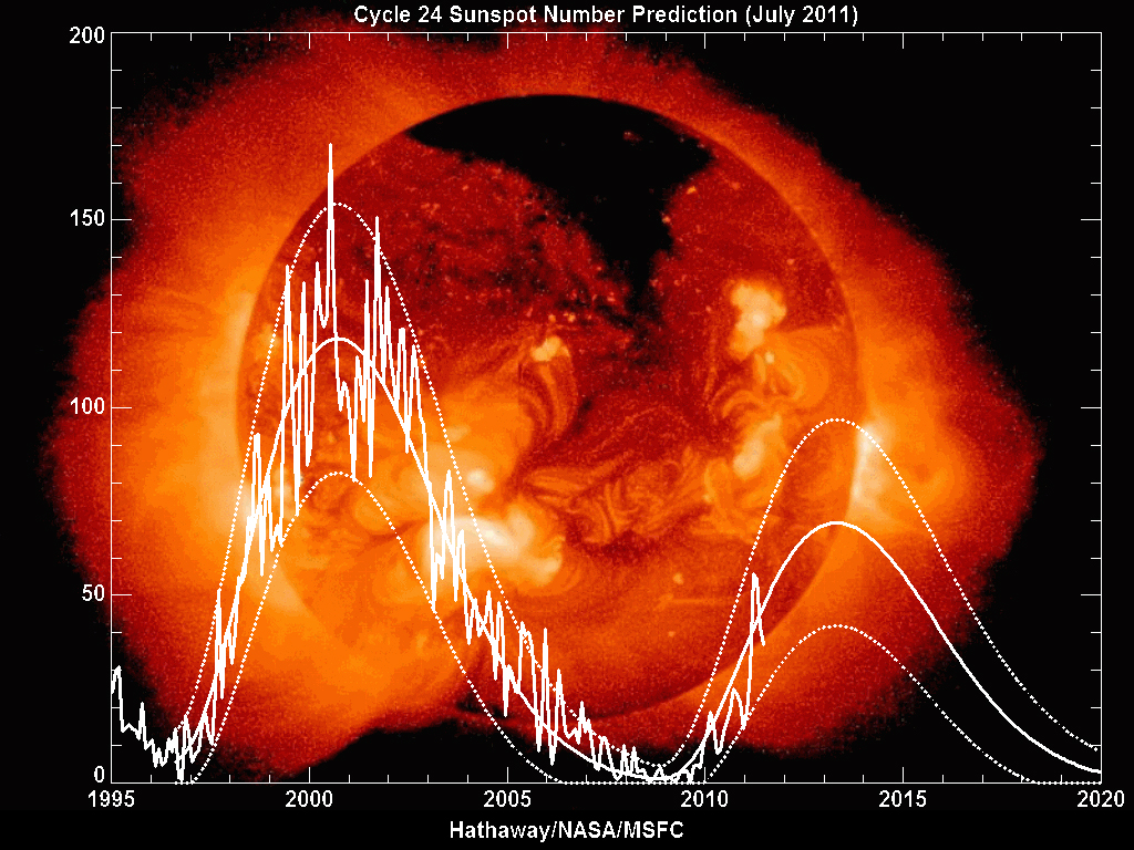 Fluctuations in Solar Activity Affect ROSAT's Re-entry