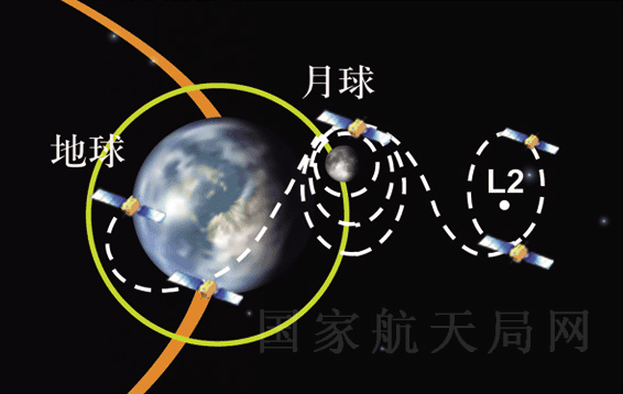 This graphic from the China Lunar Exploration Program shows the progress of China's Chang'e 2 moon probe from its lunar orbit out to the L2 Lagrange point 1.5 million km from Earth.