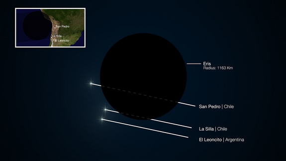 This diagram shows the path of a faint star during the occultation of the dwarf planet Eris in November 2010. Two sites in South America saw the faint star briefly disappear as its light was blocked by Eris and another recorded no change in brightness. Studies of where the event was seen, and for how long, have allowed astronomers to measure the size of Eris accurately for the first time. Surprisingly, they find it to be almost exactly the same size as Pluto and that it has a very reflective surface.