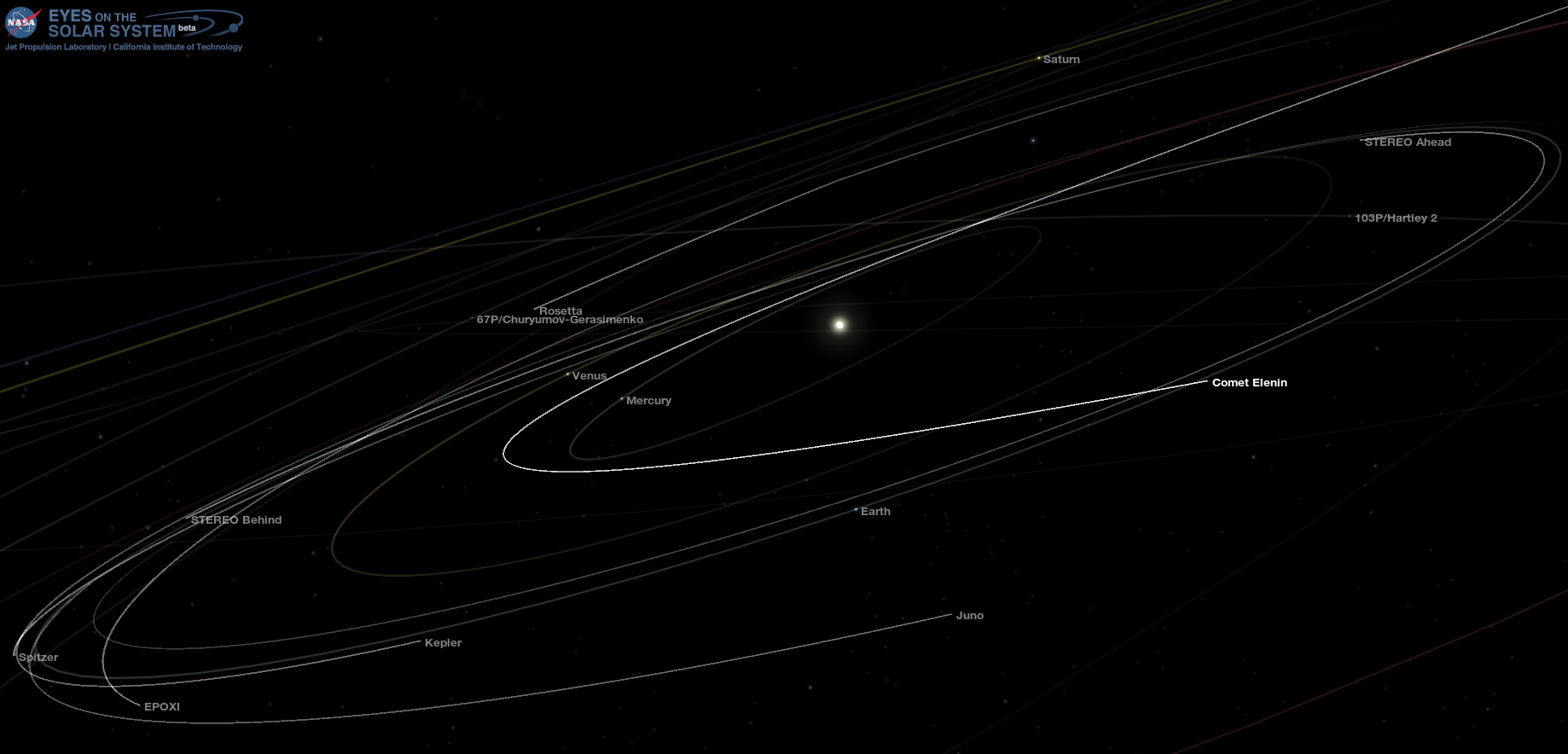 The Trajectory of Comet Elenin