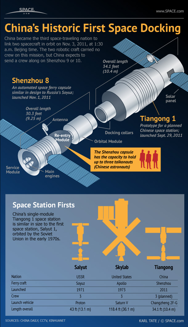 Inside China's Space Rendezvous Success (Infographic)