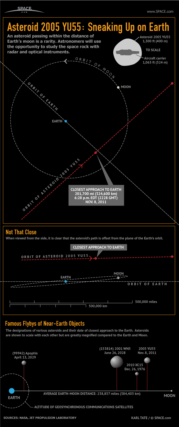 Despite making an unusually close pass by the Earth, asteroid 2005 YU55 poses no threat of impact with our planet.