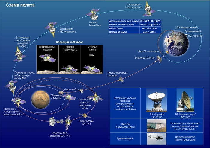 Russia's Phobos-Grunt Mars Mission Phases