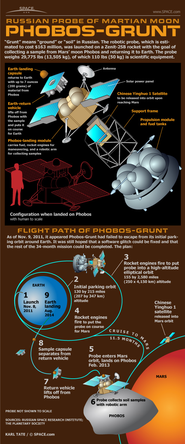 Russian space officials hope to correct a problem that has prevented the Phobos-Grunt probe from departing Earth orbit on its mission to collect soil samples from a moon of Mars.