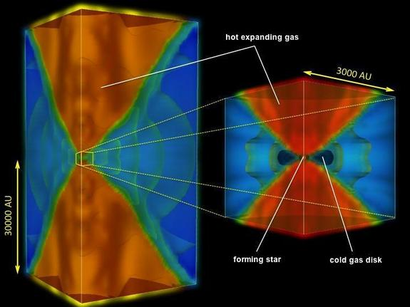 Scientists are simulating how the very first stars in our universe were born. This diagram shows a still from one such simulation. The cube on the right is a blown up region at the center of the box on the left.