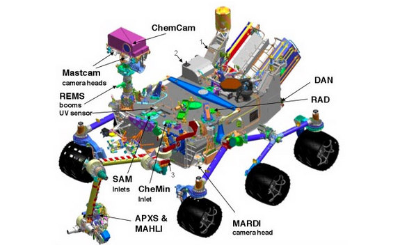 A schematic showing the 10 science instruments aboard NASA's Mars rover Curiosity.