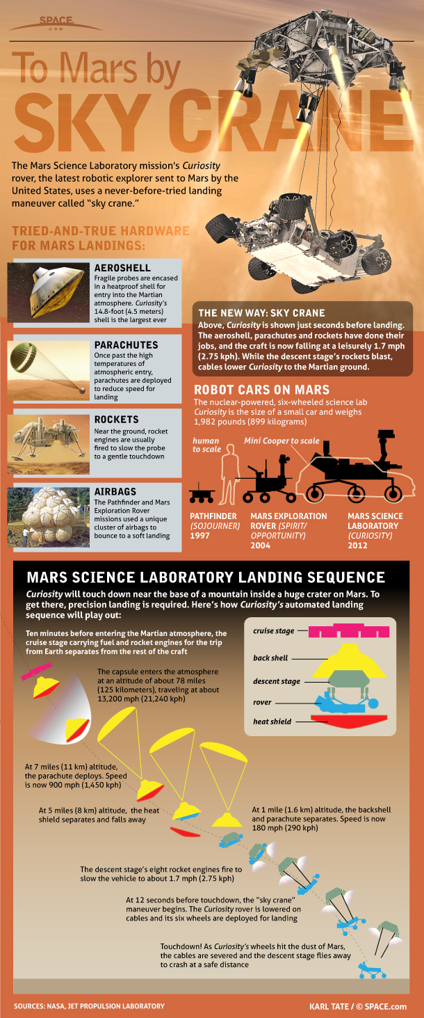 Curiosity, the latest wheeled vehicle to be sent to explore Mars, is the size of a small car and will use a unique method of landing on the Red Planet.