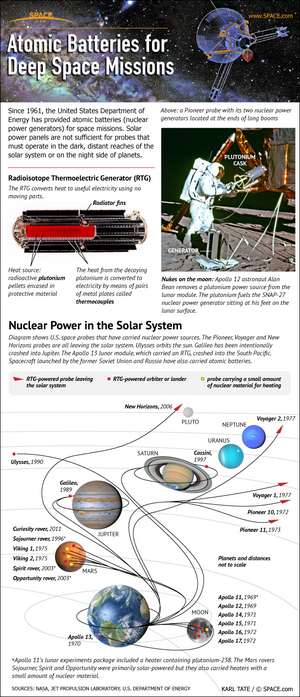 "For more than 50 years, NASA's robotic deep space probes have carried nuclear batteries. <a href=""http://www.space.com/13702-nuclear-generators-rtg-power-nasa-planetary-probes-infographic.html"">See how they work here</a>."
