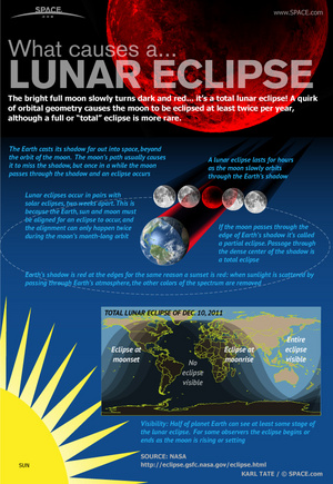 "What makes the moon turn dark and red? Find out in the <a href=""http://www.space.com/13748-total-lunar-eclipse-moon-infographic.html"">full SPACE.com infographic here</a>."
