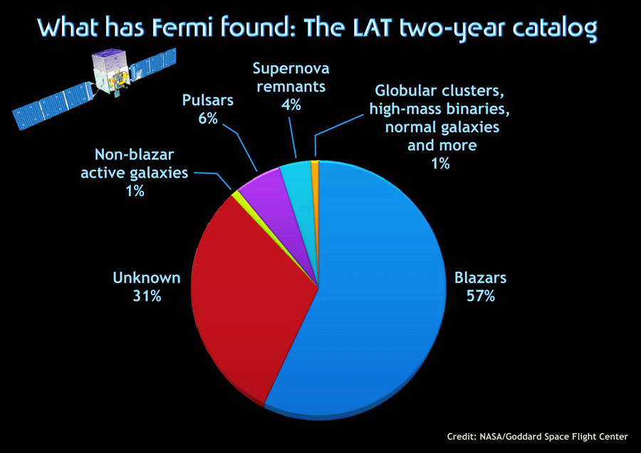 Fermi Gamma-Ray Pie Chart