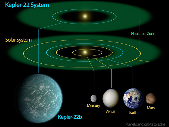 "This diagram compares our own solar system to Kepler-22, a star system containing the first ""habitable zone"" planet discovered by NASA's Kepler mission."