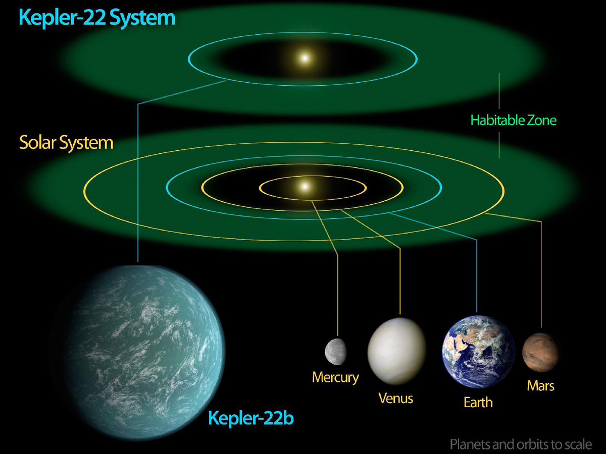 Kepler-22 Star System Diagram