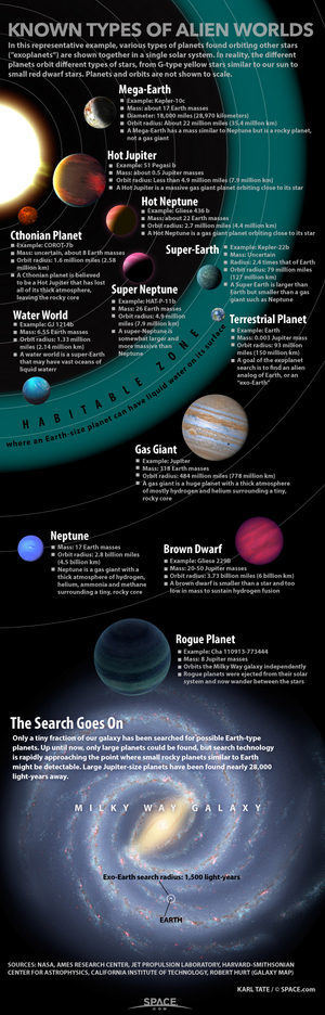 "Astronomers searching for another Earth are getting closer, thanks to recent discoveries by the Kepler space telescope. [<a href=""http://www.space.com/13828-alien-planets-kepler-telescope-infographic.html"">See our full infographic on the types of alien planets here</a>."