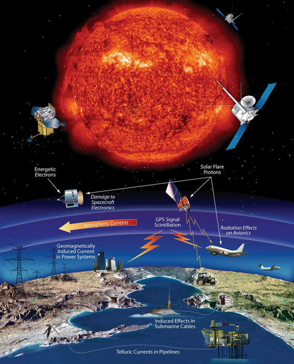 So much of our modern technology is at risk from space weather, including satellites, communications and power grids. Airline passengers flying over the poles and astronauts can also be adversely effected. Studying the causes and effects of space weather can help us to better predict these events and to take precautions to minimize their impacts.
