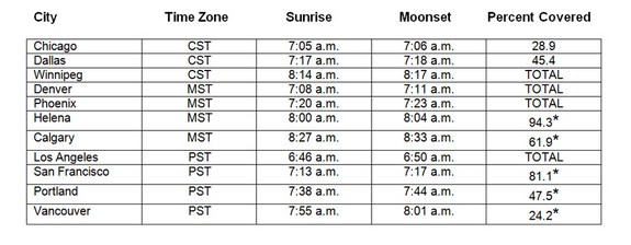This table shows the local times of sunrise and moonset, along with the percentage of the moon's diameter that is within the dark umbral shadow at the time of moonset, for 11 selected cities. An asterisk (*) indicates that totality has already occurred and that the moon is emerging from the umbral shadow. Note that locations farther to the west have the moon and sun together in the sky for a noticeably longer interval. That's because after mid-eclipse, the moon's orbital motion has carried it a bit more to the east and thus higher up in the sky, so it remains in view a bit longer.