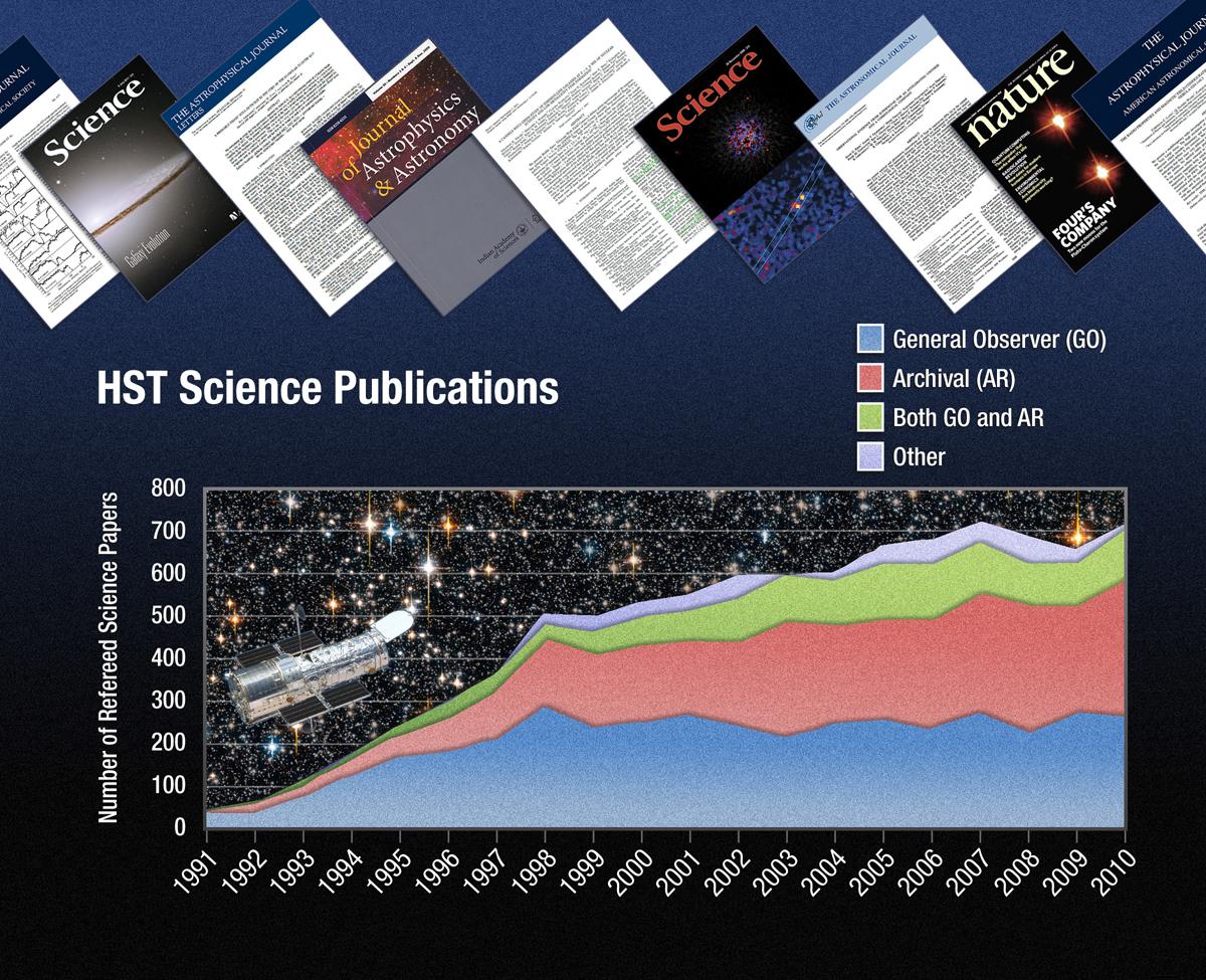 Hubble Space Telescope Passes Major Science Milestone