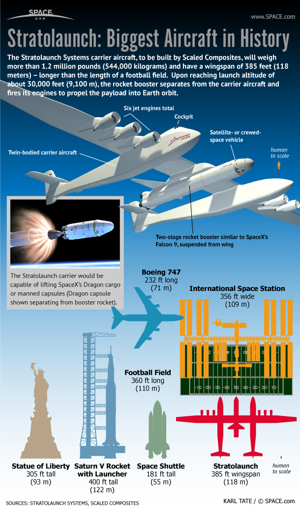 Stratolaunch: Biggest Aircraft in History to Launch Spaceships (Infographic)