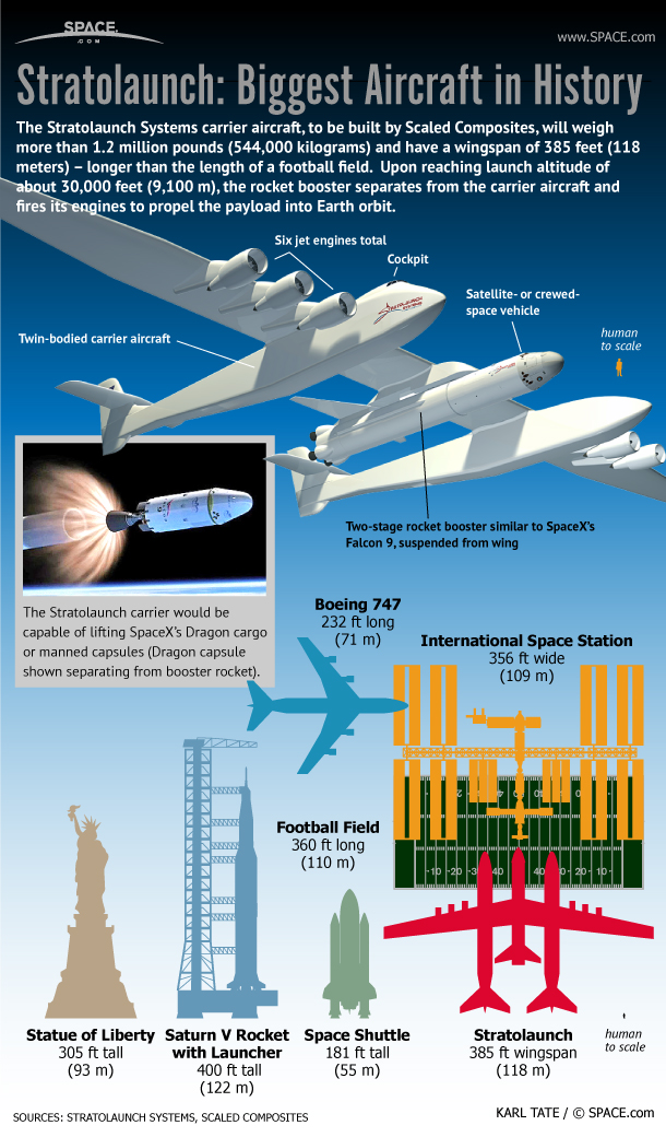http://www.space.com/images/i/000/013/893/original/stratolaunch-dragon-spacex-paul-allen-launch-system-111213c-02.jpg