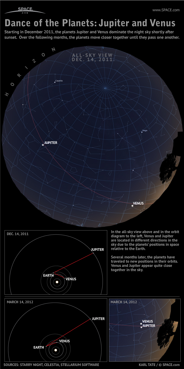 Planets Venus and Jupiter Own the Night (Infographic)